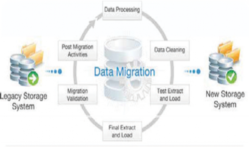 Data Management and Migration